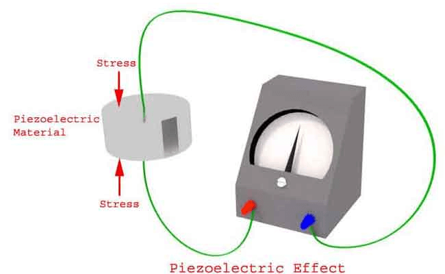 Is it necessary to use piezoelectric sensor?
